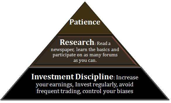 pyramid-of-successful-investing-habits