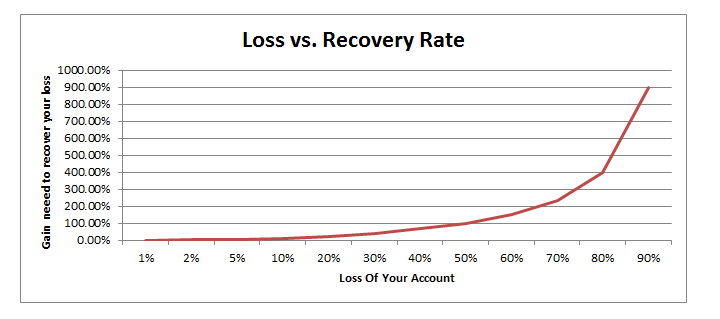 lossrecovery